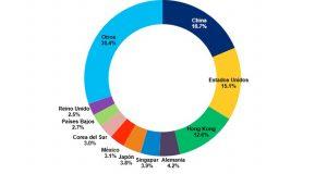 De acuerdo con la Conferencia de las Naciones Unidas sobre Comercio y Desarrollo (UNCTAD por sus siglas en inglés), en 2015, México importó bienes TIC con un valor equivalente a 65,027 millones de dólares, lo cual representó 3.1% del valor total de las importaciones de estos bienes a nivel global.