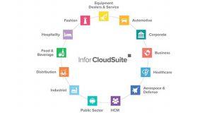 Infor anunció la disponibilidad de la edición actualizada de CloudSuite Industrial (SyteLine), una solución tanto para las pequeñas empresas de manufactura con procesos mixtos, como para grandes OEMs con modelos de MTO y ETO