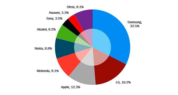 Al primer trimestre de 2017 (1T17), contabilizan 94.4 millones de teléfonos inteligentes (Smartphones) en tenencia de mexicanos, lo equivalente a un coeficiente de penetración de 3.9% entre el total de líneas móviles y un crecimiento de 14.3% con respecto al mismo trimestre del año anterior.