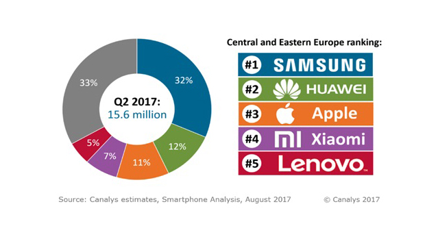 De acuerdo con la consultora, Samsung lideró el Mercado de smartphones en Europa Central y Oriental durante el Q2 de 2017, con 4.9 millones de unidades, un incremento del 14% respecto al año pasado. Lo anterior debido a la demanda de las series Galaxy A y J, que han actualizado este año.