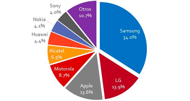 Por Jacqueline Hernández, analista en The Competitive Intelligence Unit: Al cierre del 2T17, suman 112.8 millones de líneas móviles, lo que representa un crecimiento anual de 2.9% y una penetración de 91.3% entre la población. De dicho total, 85.0% corresponden a teléfonos inteligentes, es decir, 95.9 millones de dispositivos en funcionamiento con un crecimiento de 16.9% respecto al mismo periodo del año pasado. Por su parte, los teléfonos básicos o Feature Phones suman 16.9 millones, un decrecimiento de 38.9% en comparación con el 2Q16. A pesar de que el ritmo de aumento de los teléfonos inteligentes aún es importante, la tasa anual de crecimiento muestra una reducción en comparación con periodos anteriores. Específicamente, en el mismo trimestre de hace dos años se registró un crecimiento de 42% y el año pasado de 31%.