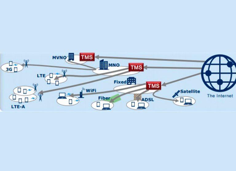 En apoyo a la administración del tráfico de datos y mejoras en el rendimiento de las redes de alta velocidad, Nec presenta la solución de optimización de tráfico de la red (TMS).