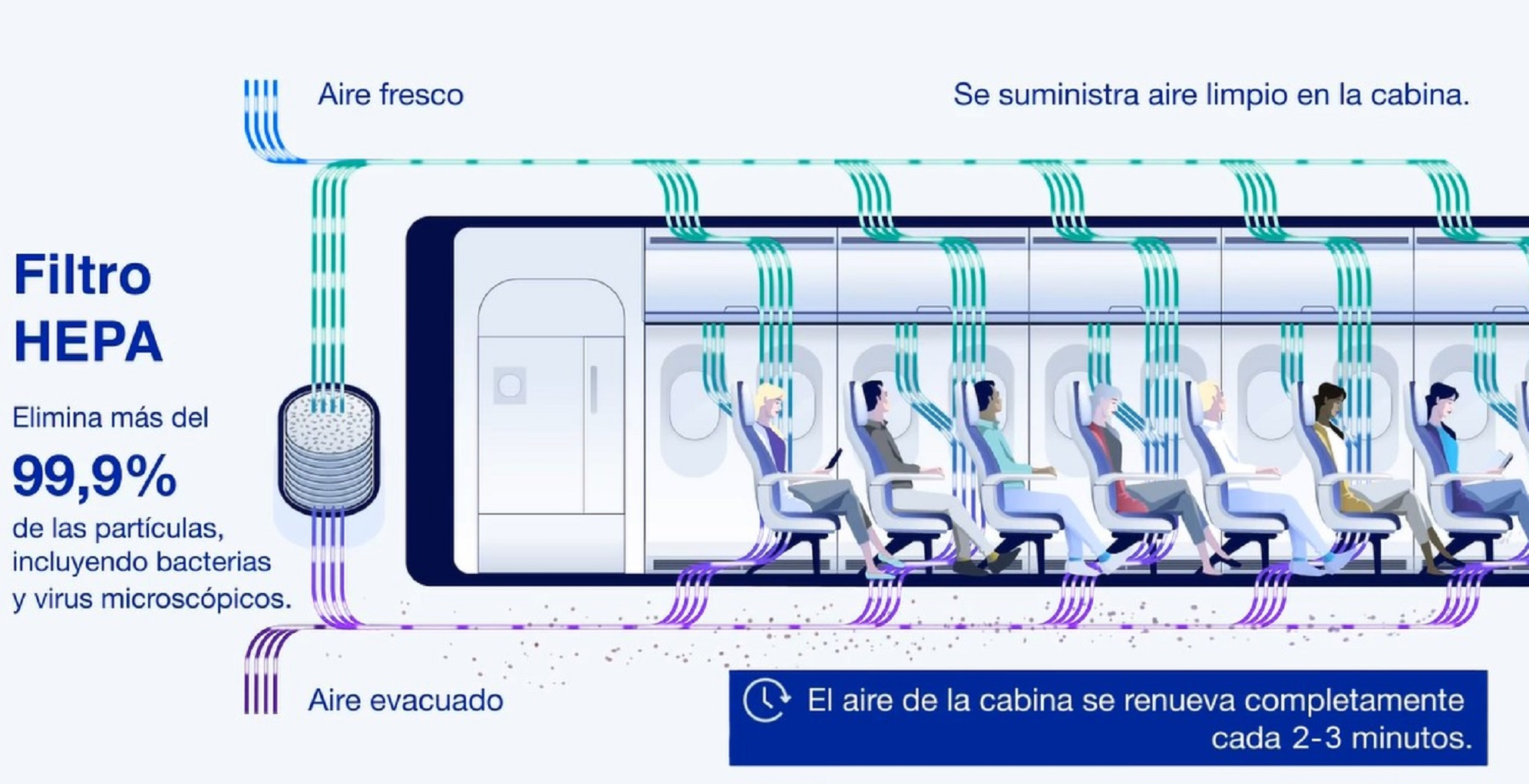 Así previene la tecnología de los aviones el esparcimiento de COVID-19 -  eSemanal - Noticias del Canal